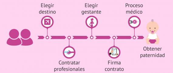 la-gestacion-subrogada-paso-a-paso-570x242